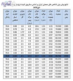 جمعیت ایران فقط در یک ساعت|www.rahafun.com|