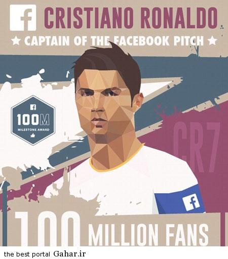 کریستیانو رونالدو محبوب ترین فرد فیس بوک
