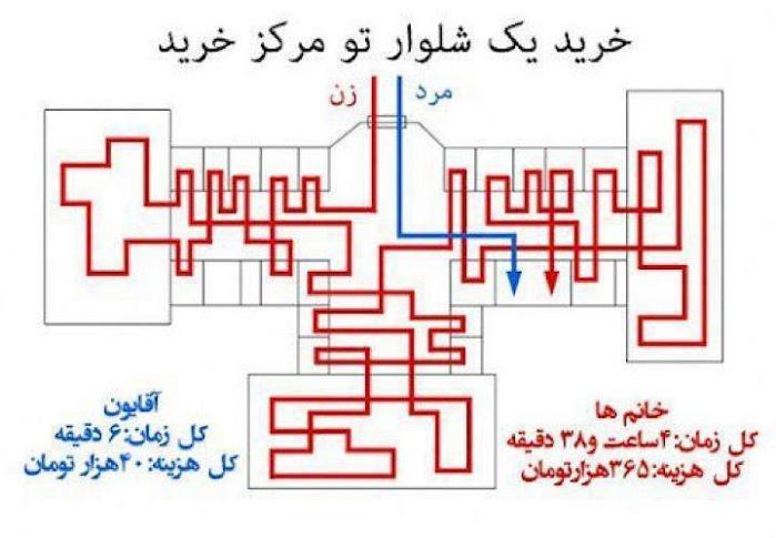 rahafun.com tafavot kharid تفاوت خرید کردن آقایان و خانم ها   عکس خنده دار
